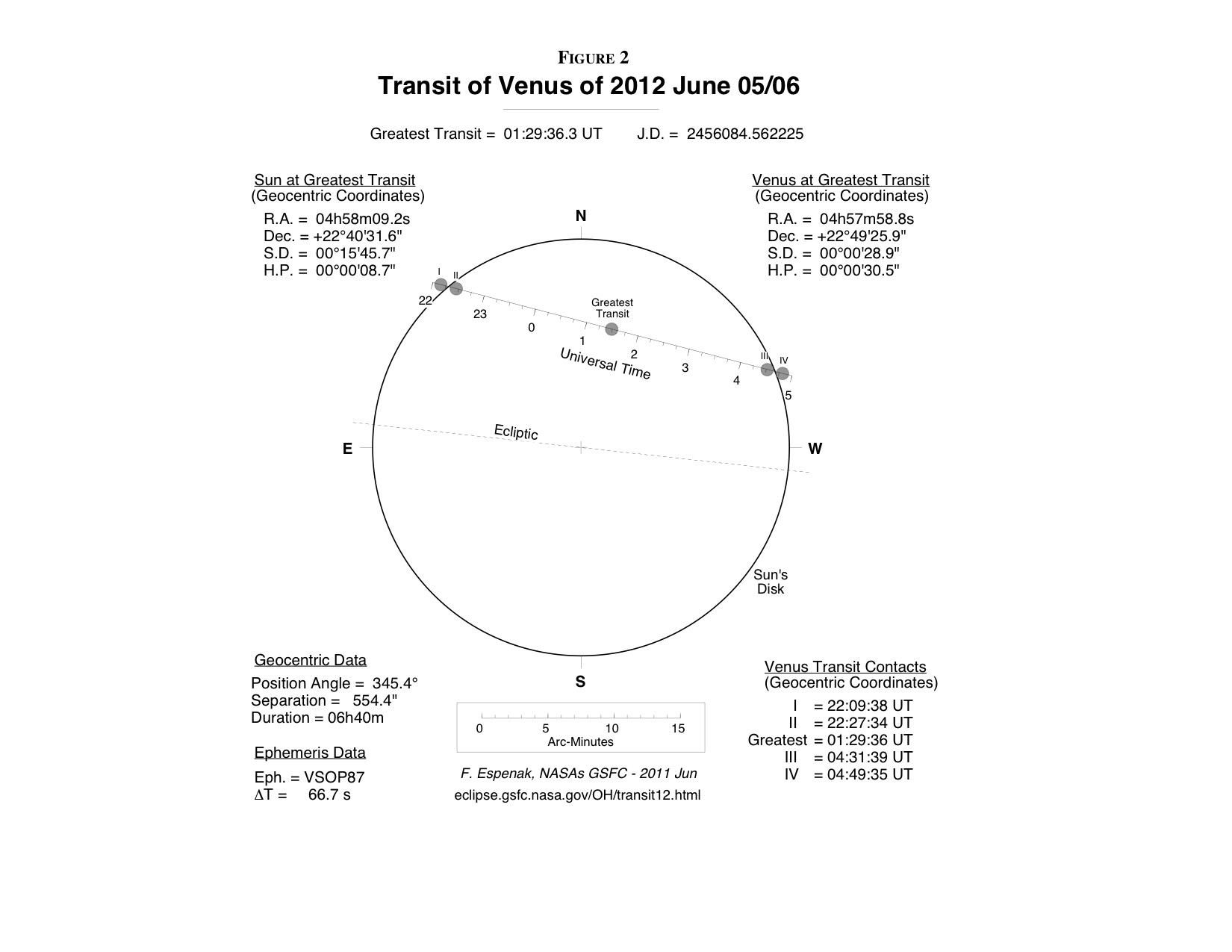 Figure showing the Transit of Venus 2012
